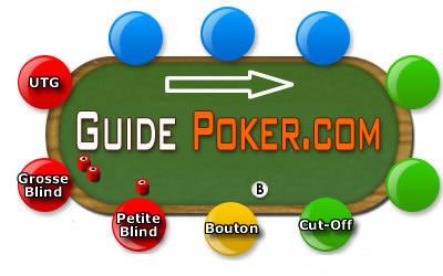 L'influence de la position à une table de poker.