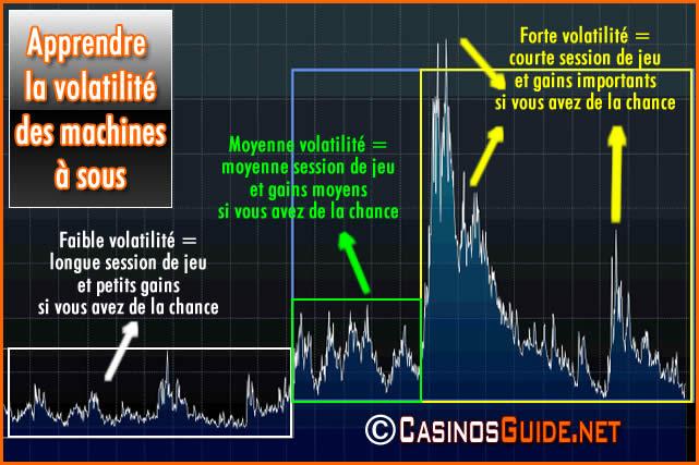 Machines à sous, comprendre leur volatilité pour mieux les choisir.